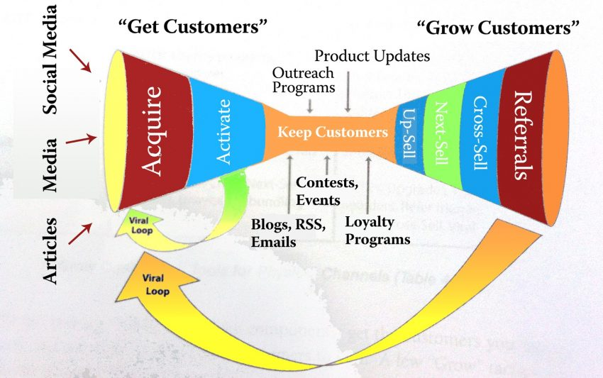 Conversion funnels: all about generating leads
