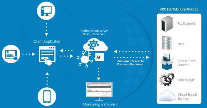 How Travel Technology Company Is A Part Of API Integration Process ?